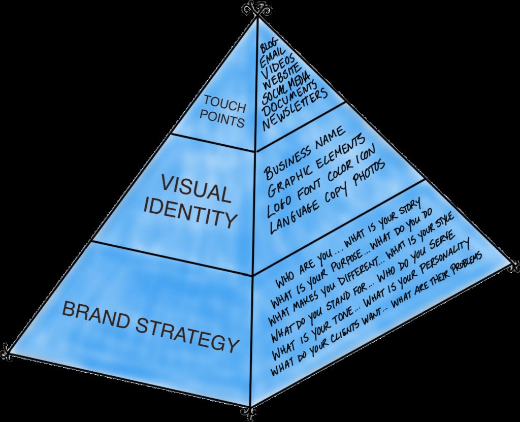 Brand Pyramid website-ready